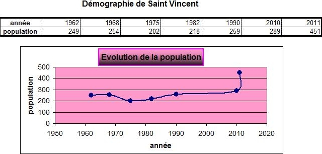 evolution-demographique